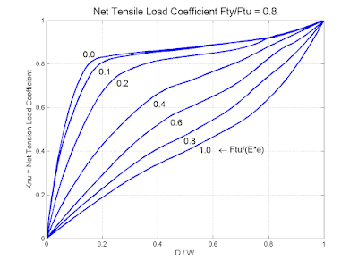 Computer generated lug design curves for tensile efficiency.